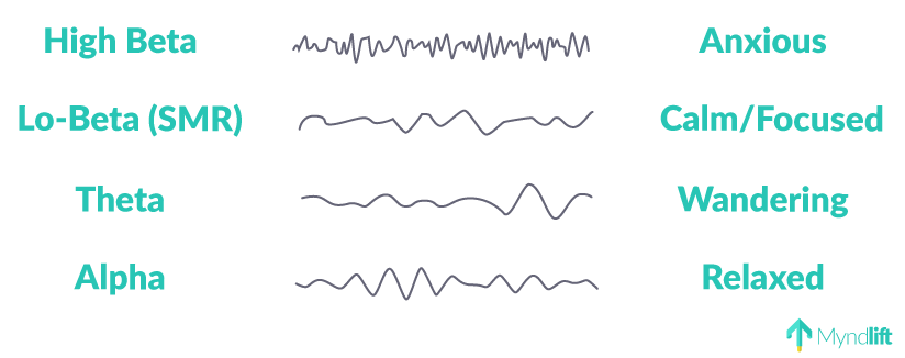 Brainwaves neurofeedback