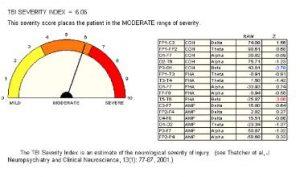 TBI Traumatic Brain Injury Index